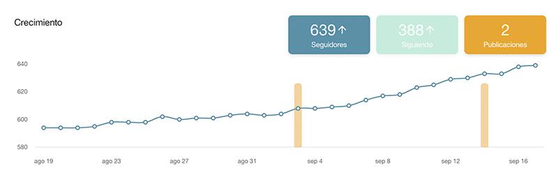 analizar los resultados de Instagram para mejorar el engagement